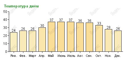 Температура воздуха в Фуджейре по месяцам