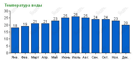 Температура воды в Фуджейре по месяцам